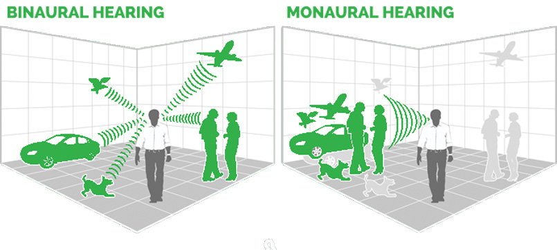 Binaural_vs_Monaural_hearing
